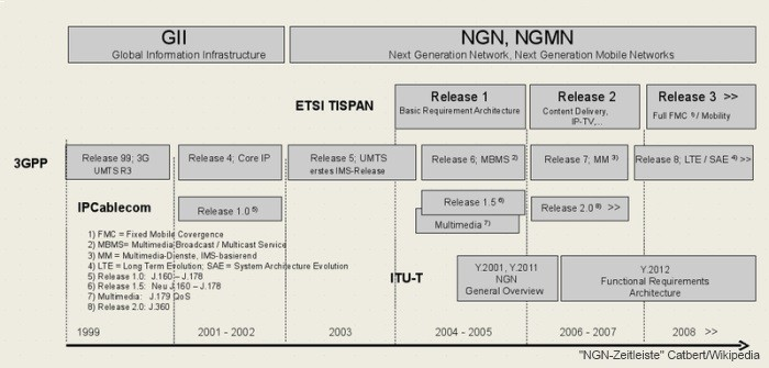 NGN-Zeitleiste